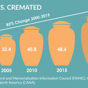 Cremation changes our deaths